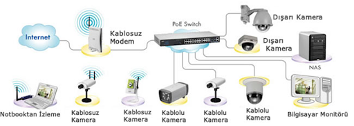 IP Kamera sistemleri İzmir